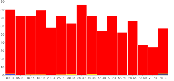Graph: Population by Age and Race, 2010 Census - Payson, Illinois - Census Viewer