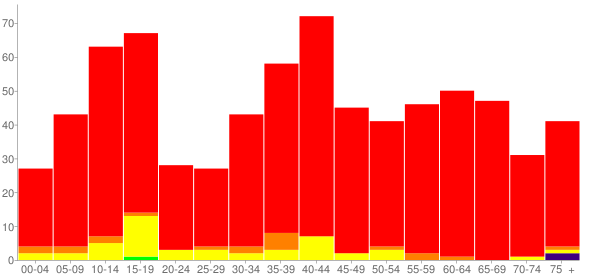 Graph: Population by Age and Race, 2000 Census - Borden County, Texas - Census Viewer