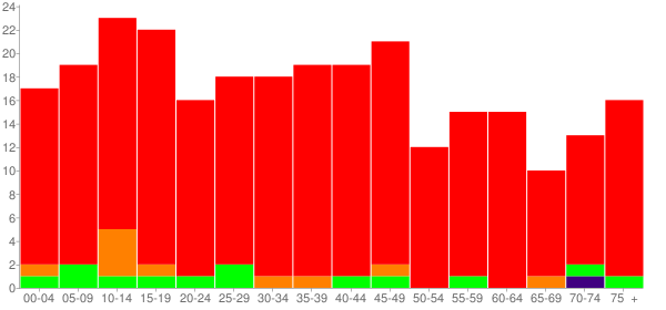Graph: Population by Age and Race, 2000 Census - Freeman Spur (Freemanspur), Illinois - Census Viewer