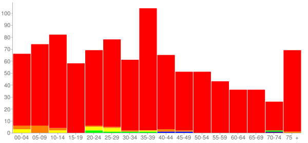 Graph: Population by Age and Race, 2000 Census - Malta, Illinois - Census Viewer