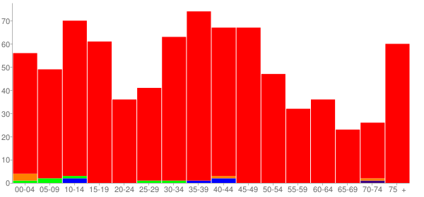 Graph: Population by Age and Race, 2000 Census - Mclean, Illinois - Census Viewer