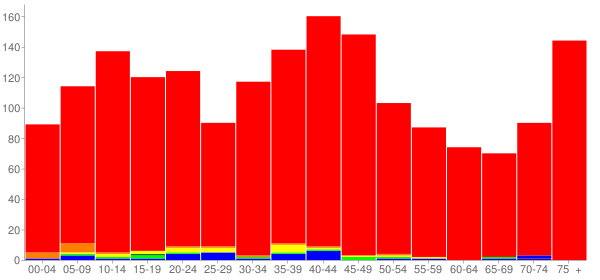 Graph: Population by Age and Race, 2000 Census - Red Hook, New York - Census Viewer