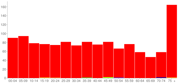 Graph: Population by Age and Race, 2000 Census - Louisville (Louis), Illinois - Census Viewer