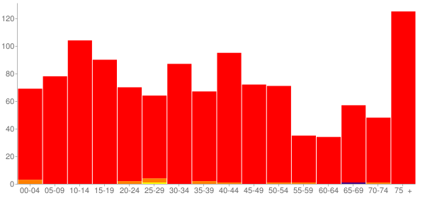 Graph: Population by Age and Race, 2000 Census - Toledo, Illinois - Census Viewer