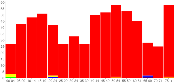 Graph: Population by Age and Race, 2010 Census - Vermont, Illinois - Census Viewer