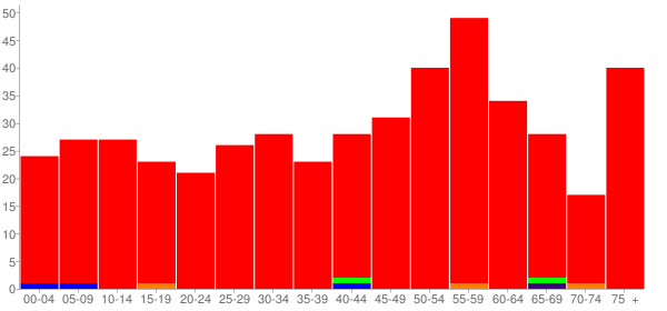 Graph: Population by Age and Race, 2010 Census - Beallsville, Pennsylvania - Census Viewer
