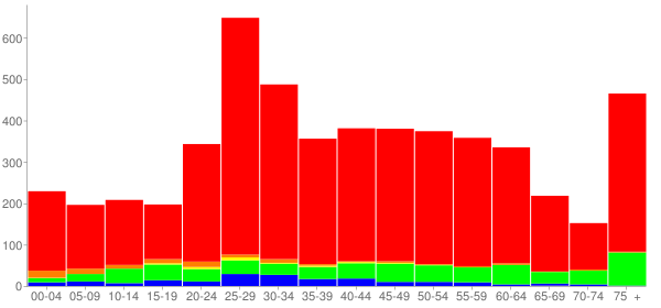 Graph: Population by Age and Race, 2010 Census - Media, Pennsylvania - Census Viewer