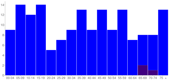 Graph: Population by Age and Hispanic or Latino Origin, 2010 Census - Reddick, Illinois - Census Viewer
