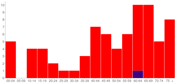 Graph: Population by Age and Race, 2010 Census - Topeka, Illinois - Census Viewer
