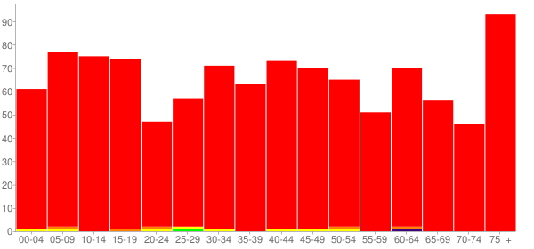 Graph: Population by Age and Race, 2010 Census - Goreville, Illinois - Census Viewer