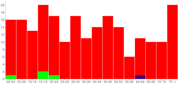 Graph: Population by Age and Race, 2010 Census - Bulpitt, Illinois - Census Viewer