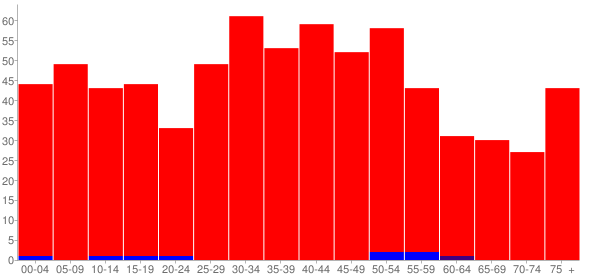 Graph: Population by Age and Race, 2000 Census - Cedarville, Illinois - Census Viewer