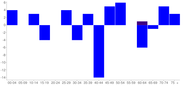 Graph: Change in Population between 2000 and 2010, by Age and Hispanic or Latino Origin - Ridott, Illinois - Census Viewer