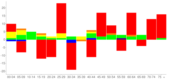 Graph: Change in Population between 2000 and 2010, by Age and Race - Secretary, Maryland - Census Viewer
