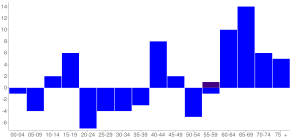 Graph: Change in Population between 2000 and 2010, by Age and Hispanic or Latino Origin - Latham, Illinois - Census Viewer