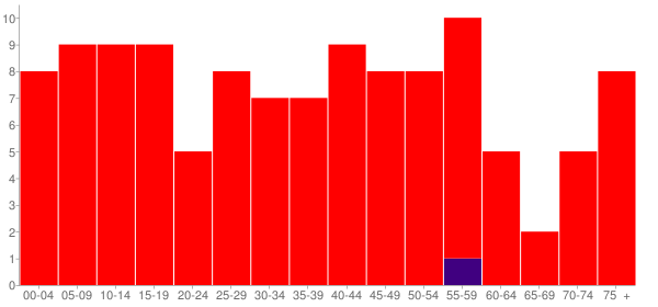 Graph: Population by Age and Race, 2010 Census - Lynnville, Illinois - Census Viewer