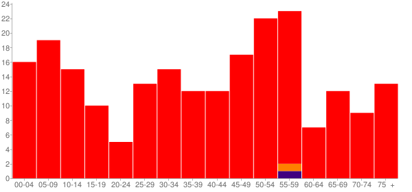 Graph: Population by Age and Race, 2010 Census - Bryant, Illinois - Census Viewer