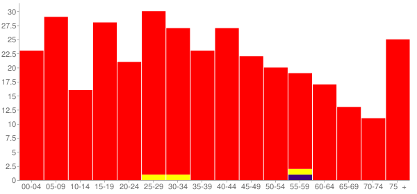 Graph: Population by Age and Race, 2000 Census - Humboldt, Illinois - Census Viewer