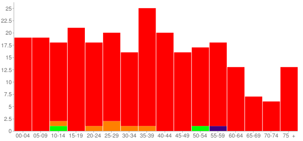Graph: Population by Age and Race, 2010 Census - Cabery, Illinois - Census Viewer