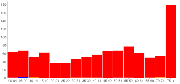 Graph: Population by Age and Race, 2010 Census - Loup City, Nebraska - Census Viewer