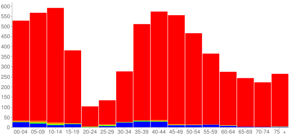 Graph: Population by Age and Race, 2000 Census - Lake Bluff, Illinois - Census Viewer
