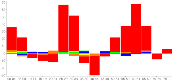 Graph: Change in Population between 2000 and 2010, by Age and Race - Red Bud, Illinois - Census Viewer