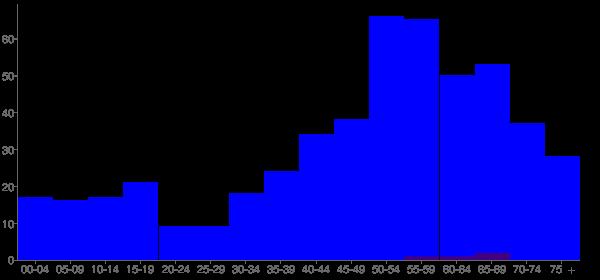 Graph: Population by Age and Hispanic or Latino Origin, 2000 Census - Oak Run, Illinois - Census Viewer