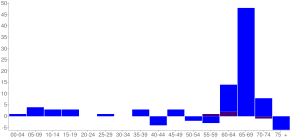 Graph: Change in Population between 2000 and 2010, by Age and Hispanic or Latino Origin - Ryderwood, Washington - Census Viewer