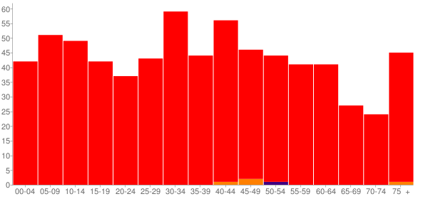 Graph: Population by Age and Race, 2000 Census - Windfall City (Windfall), Indiana - Census Viewer