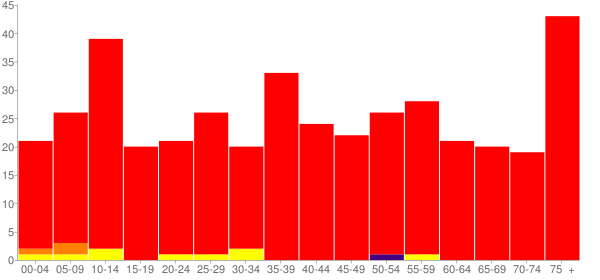 Graph: Population by Age and Race, 2010 Census - Arenzville, Illinois - Census Viewer