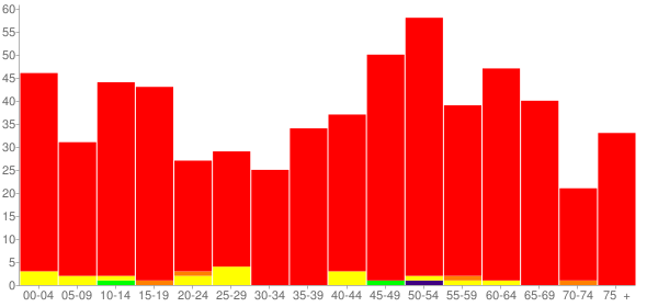 Graph: Population by Age and Race, 2010 Census - Minto, North Dakota - Census Viewer