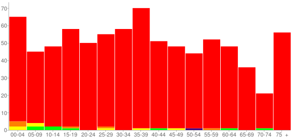 Graph: Population by Age and Race, 2000 Census - Hurst (Bush-Hurst, Illinois - Census Viewer