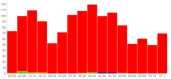 Graph: Population by Age and Race, 2000 Census - Harristown, Illinois - Census Viewer