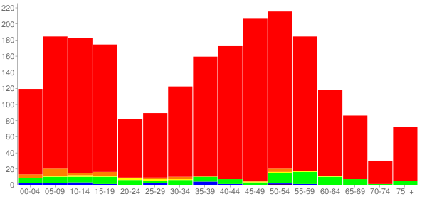 Graph: Population by Age and Race, 2010 Census - Thompson'S Station, Tennessee - Census Viewer