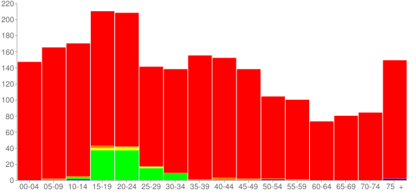 Graph: Population by Age and Race, 2000 Census - Roodhouse, Illinois - Census Viewer