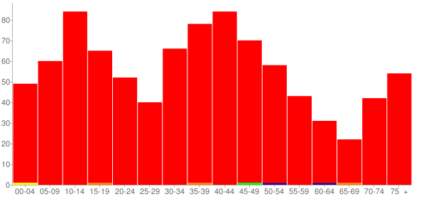 Graph: Population by Age and Race, 2000 Census - Argenta, Illinois - Census Viewer