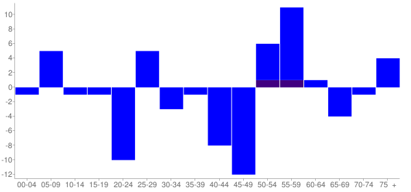 Graph: Change in Population between 2000 and 2010, by Age and Hispanic or Latino Origin - Eldred, Illinois - Census Viewer