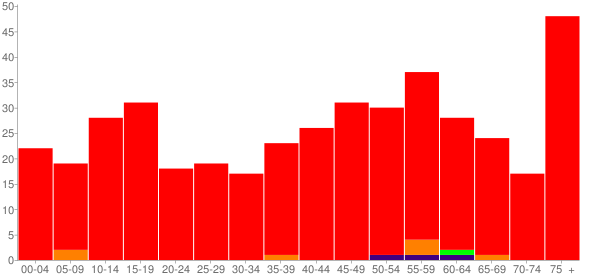 Graph: Population by Age and Race, 2010 Census - Weaubleau, Missouri - Census Viewer