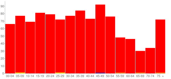 Graph: Population by Age and Race, 2000 Census - Glasford, Illinois - Census Viewer