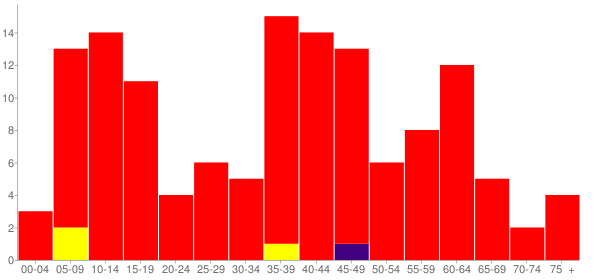 Graph: Population by Age and Race, 2000 Census - Adeline, Illinois - Census Viewer