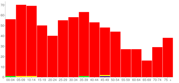 Graph: Population by Age and Race, 2000 Census - Ogden, Illinois - Census Viewer
