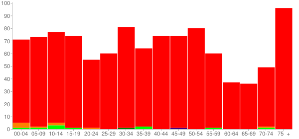 Graph: Population by Age and Race, 2010 Census - Colfax, Illinois - Census Viewer
