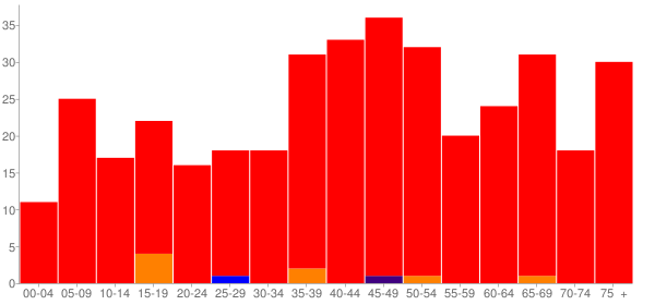 Graph: Population by Age and Race, 2000 Census - Dennard, Arkansas - Census Viewer