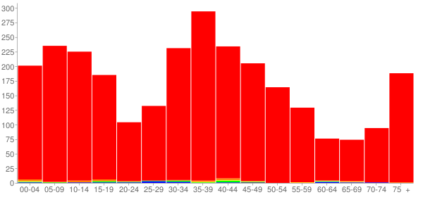 Graph: Population by Age and Race, 2000 Census - Belvidere, New Jersey - Census Viewer