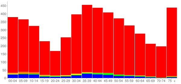 Graph: Population by Age and Race, 2000 Census - Morris Plains, New Jersey - Census Viewer
