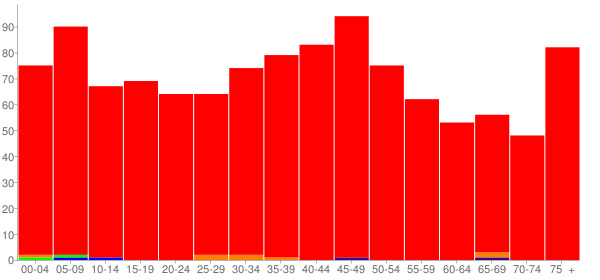 Graph: Population by Age and Race, 2000 Census - Edinburg, Illinois - Census Viewer