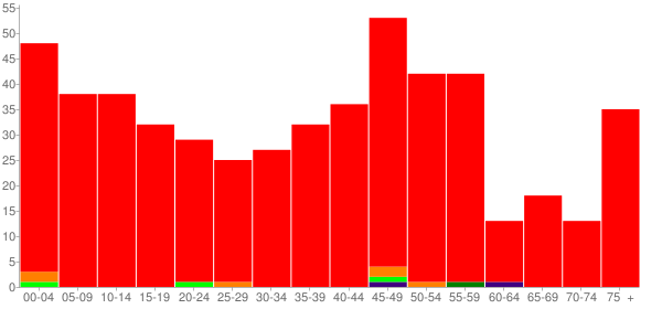 Graph: Population by Age and Race, 2010 Census - Lenzburg, Illinois - Census Viewer