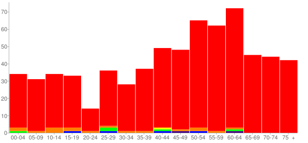 Graph: Population by Age and Race, 2010 Census - Grafton, Illinois - Census Viewer