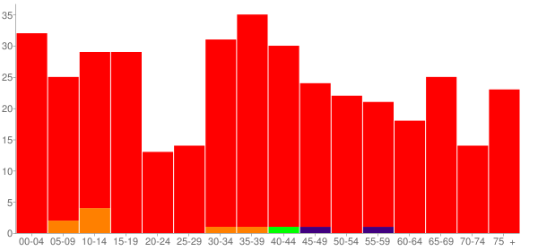 Graph: Population by Age and Race, 2010 Census - Atlanta, Missouri - Census Viewer