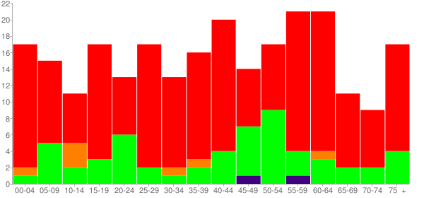 Graph: Population by Age and Race, 2010 Census - Athens, Louisiana - Census Viewer